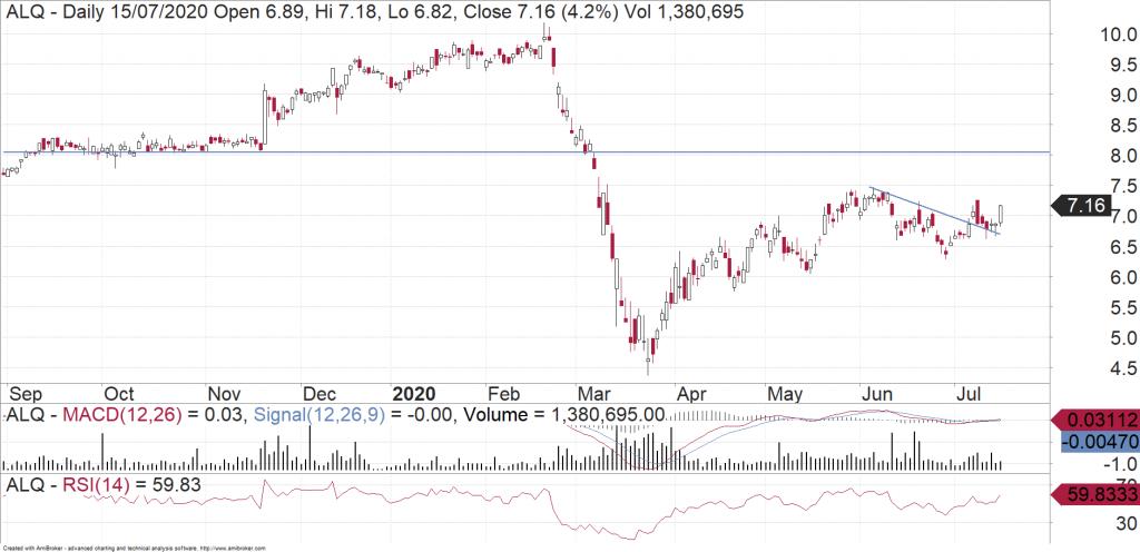 ALS Ltd (ASX:ALQ) daily chart