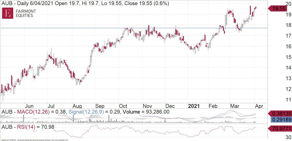 AUB Group (ASX:AUB) daily chart