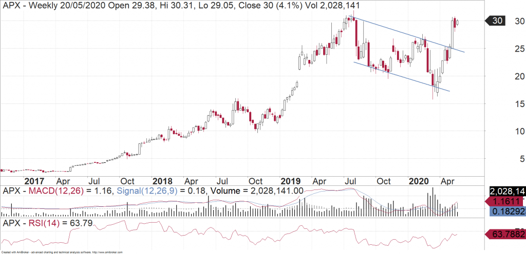 Appen (APX) weekly chart