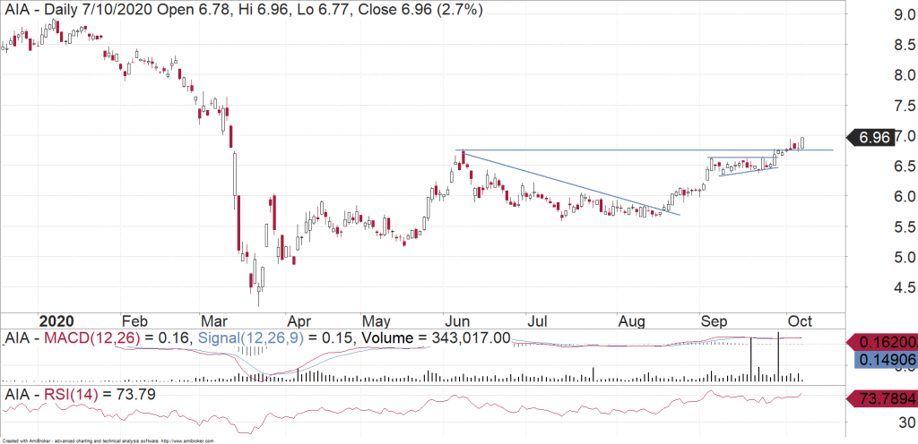 Auckland International Airport (ASX:AIA) daily chart