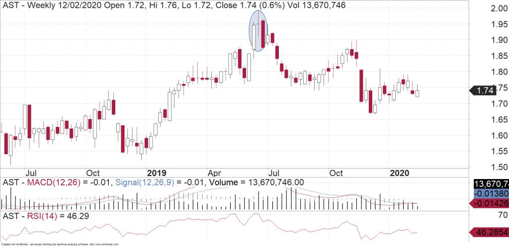 AusNet (ASX:AST) weekly chart