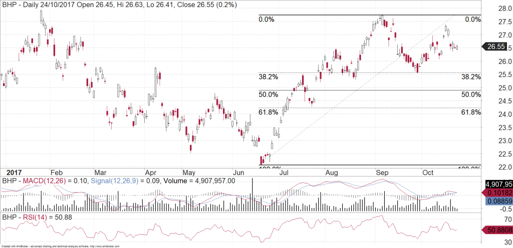 BHP (ASX: BHP) chart showing the 38.2% retracement
