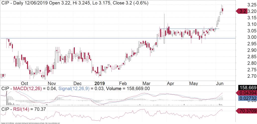 Centuria Industrial REIT (ASX:CIP) daily chart
