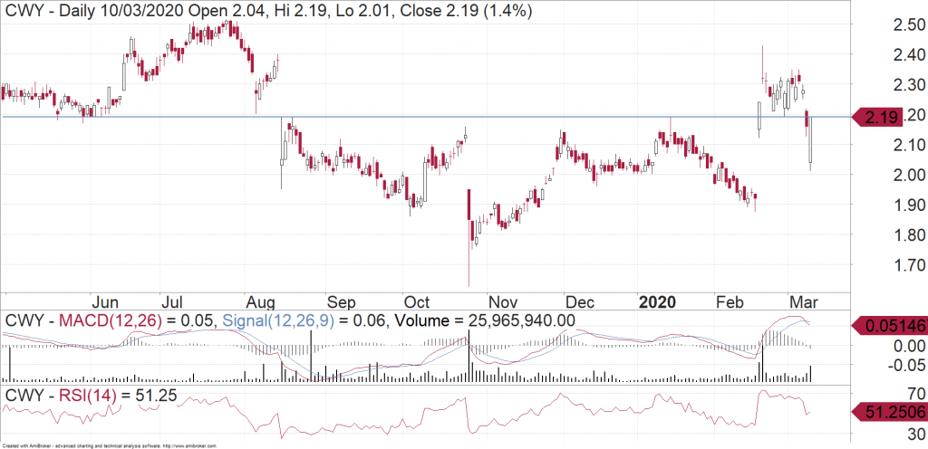 Cleanaway Waste Management (ASX:CWY) daily chart