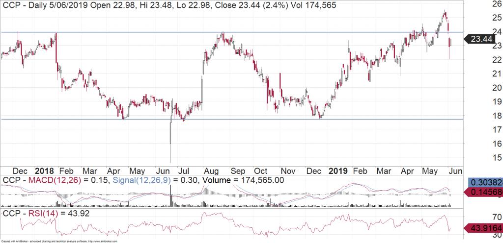 Credit Corp (ASX:CCP) daily chart