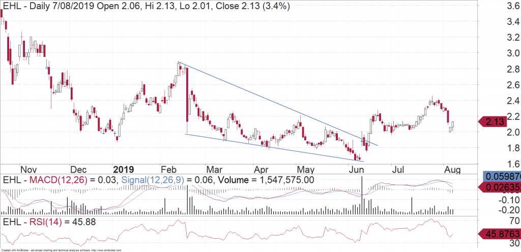 Emeco Holdings (ASX:EHL) daily chart