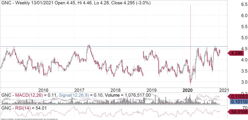 Graincorp (ASX:GNC) weekly chart