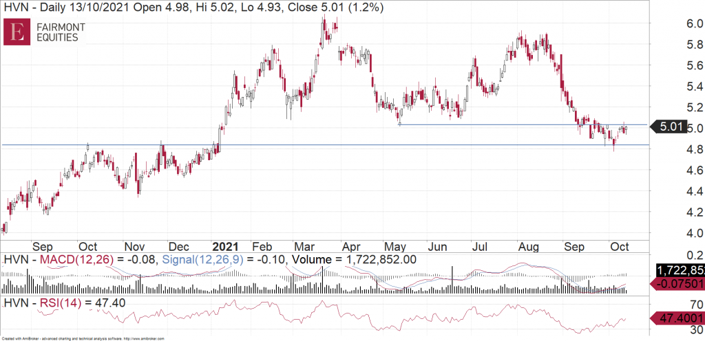 Harvey Norman Holdings (ASX:HVN) daily chart