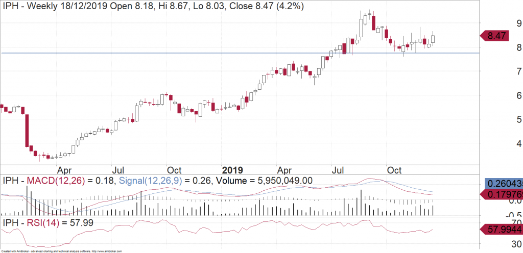 Weekly chart of IPH Limited (ASX:IPH)