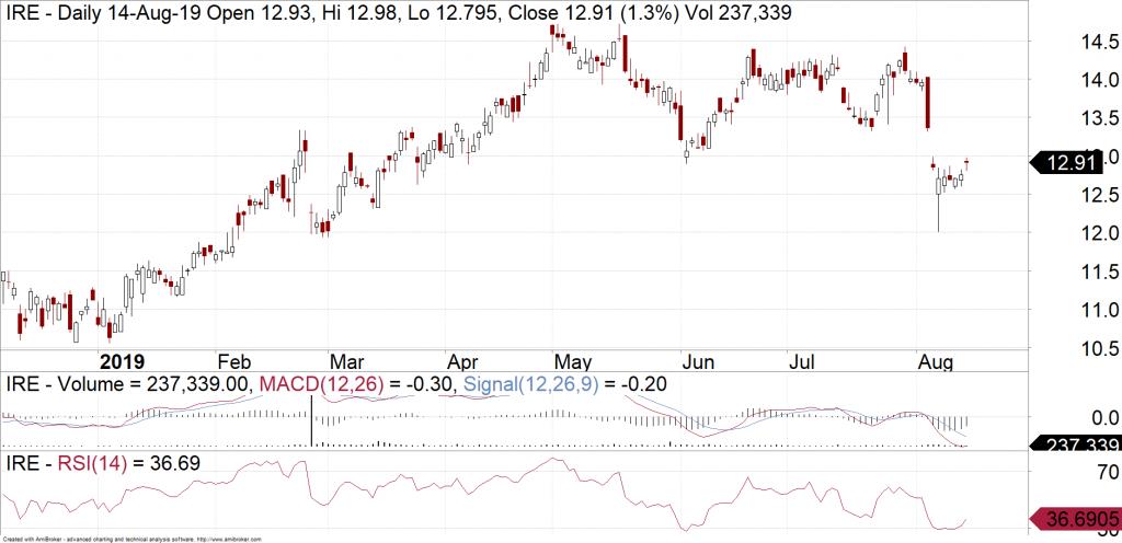 IRESS (ASX:IRE) daily chart