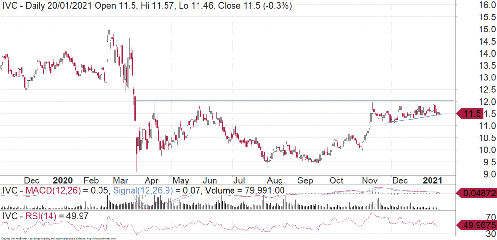 InvoCare (ASX:IVC) daily chart