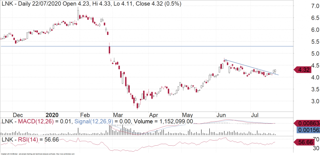 Link Administration (ASX:LNK) daily chart