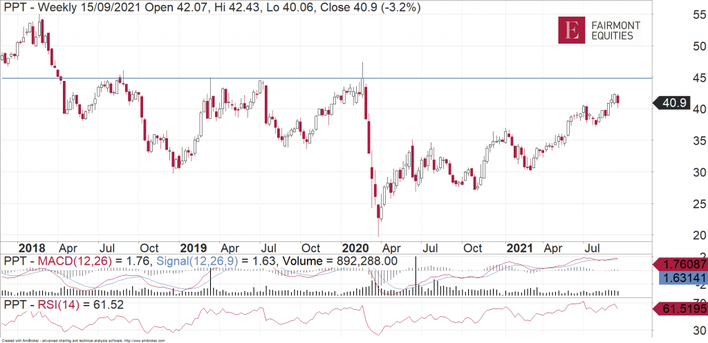 Perpetual (ASX:PPT) weekly chart