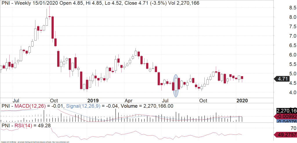 Pinnacle Investment Management (ASX:PNI) weekly chart