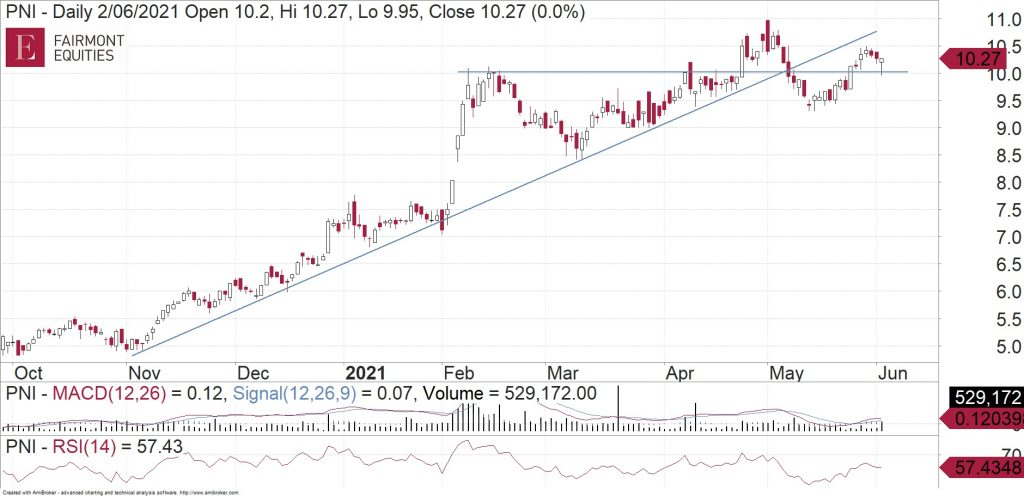 Daily chart of Pinnacle Investment Management (ASX:PNI)