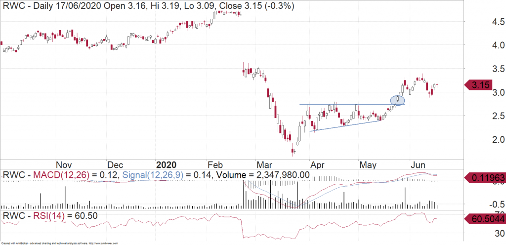 Reliance Worldwide (ASX:RWC) daily chart