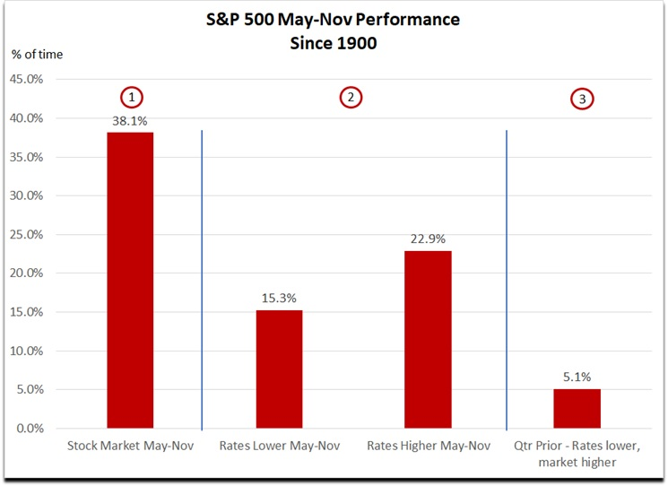 Figure 1 Performance of S&P 500 Index from May to November – DON'T sell in May and go away (Source: Fairmont Equities)