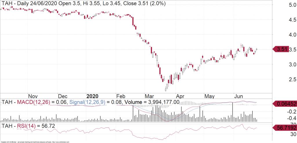 Tabcorp (ASX:TAH) daily chart