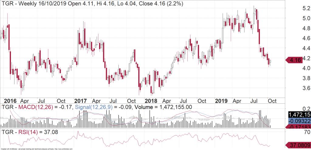 Tassal Group (ASX:TGR) weekly chart