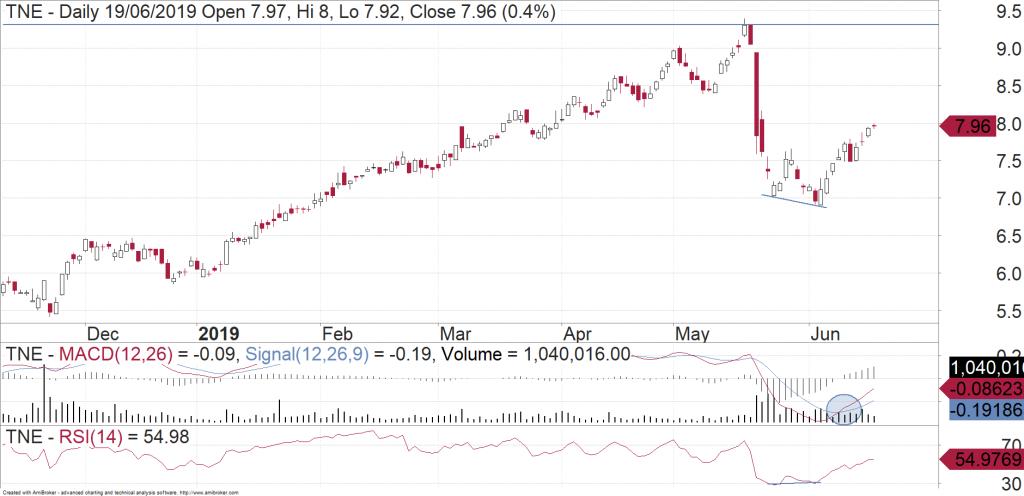 TechnologyOne (ASX:TNE) daily chart