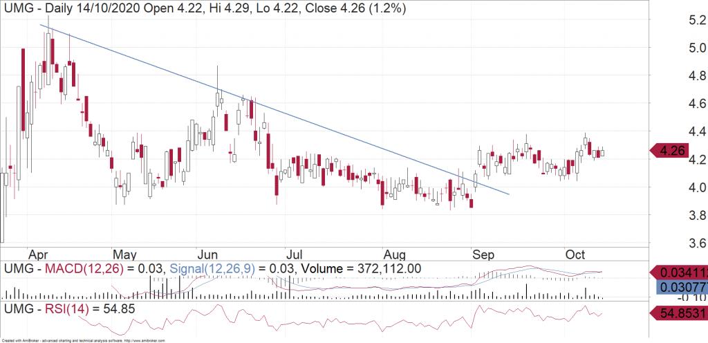 United Malt Group (ASX:UMG) daily chart