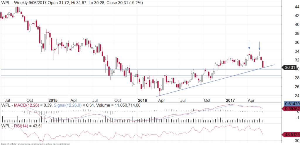 BUY Woodside chart: technical analysis